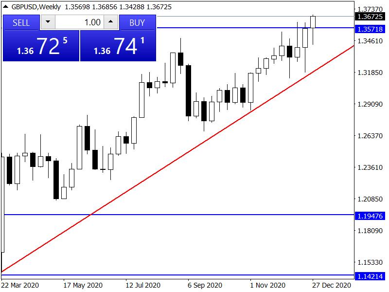 Grafico GBP/USD Settimanale 03-01-2021