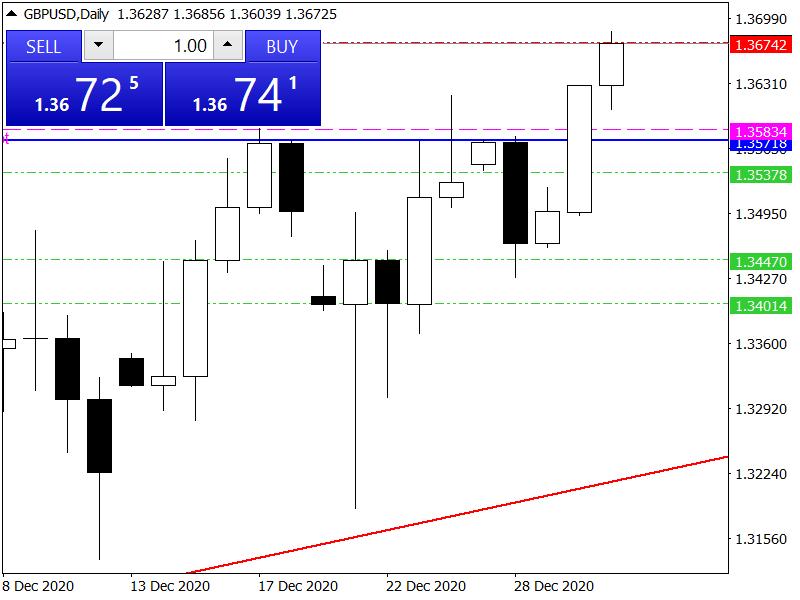 Grafico GBP/USD Giornaliero 03-01-2021