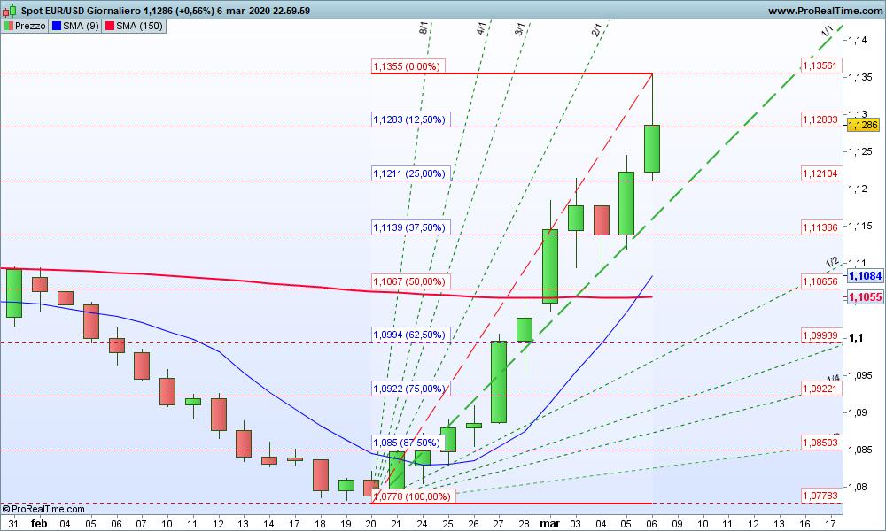 Grafico EUR/USD Giornaliero 08-03-2020