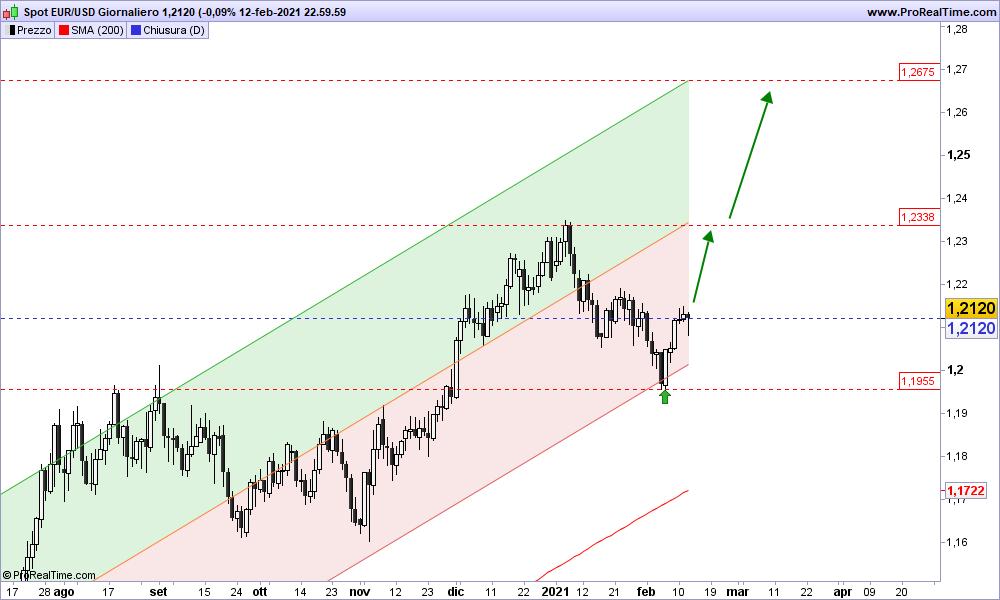 Grafico EUR/USD Giornaliero 14-02-2021