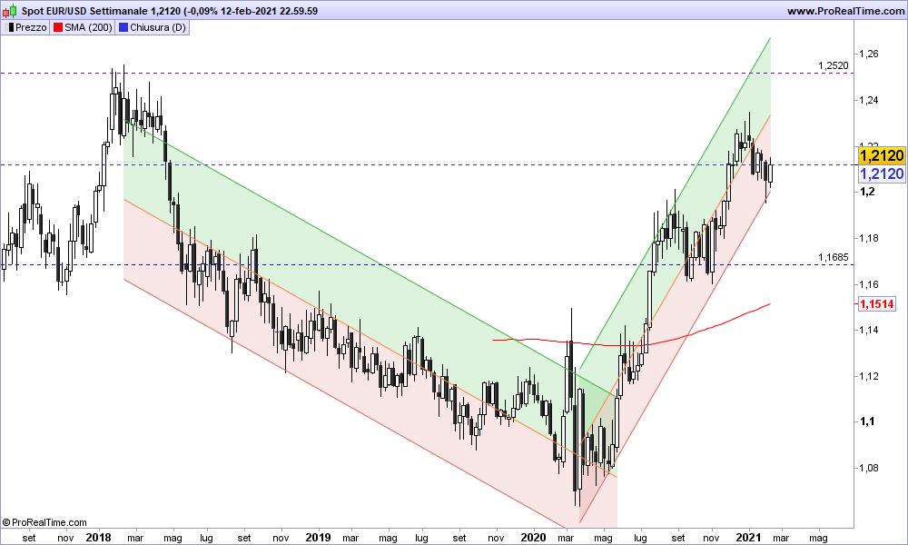 Grafico EUR/USD Settimanale 14-02-2021