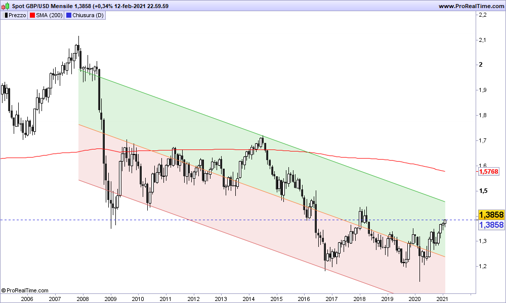 Grafico GBP/USD