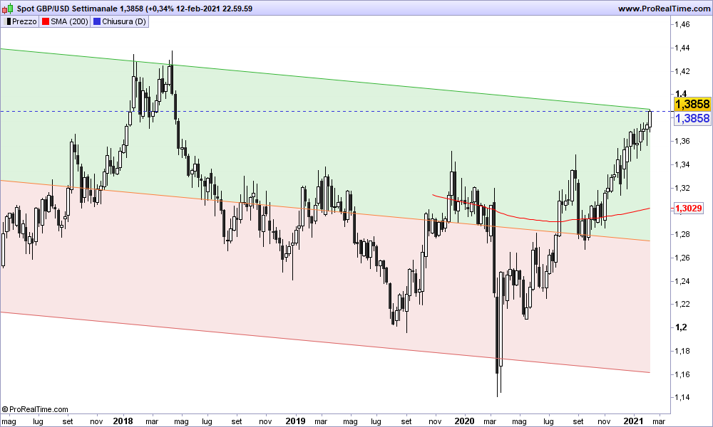 Grafico GBP/USD Settimanale 14-02-2021