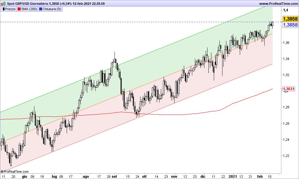 Grafico GBP/USD Giornaliero 14-02-2021