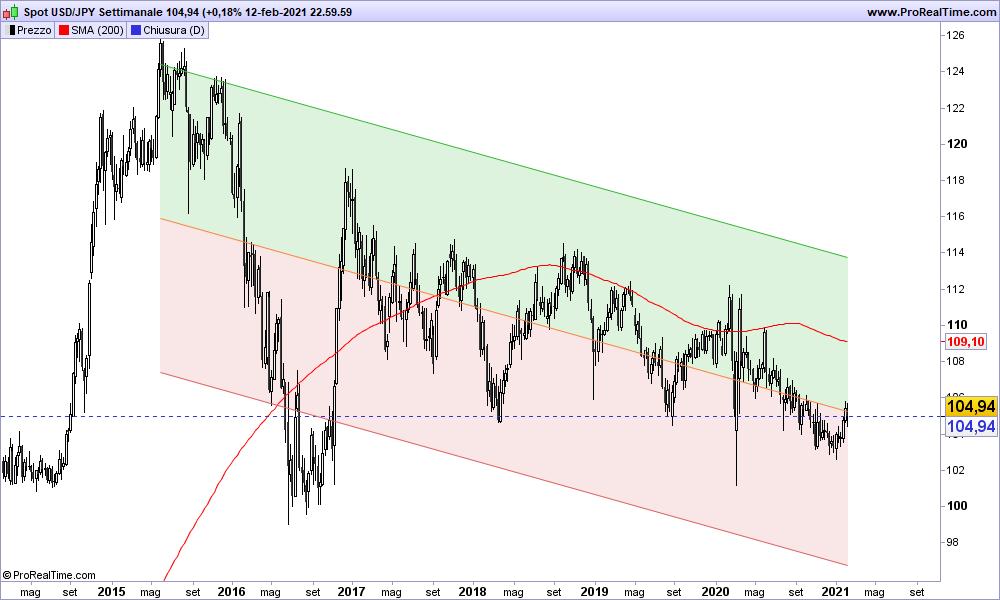 Grafico USD/JPY Settimanale 14-02-2021