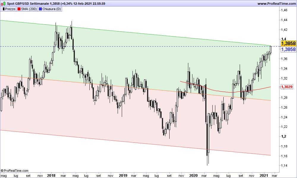 Grafico USD/CAD Settimanale 14-02-2021