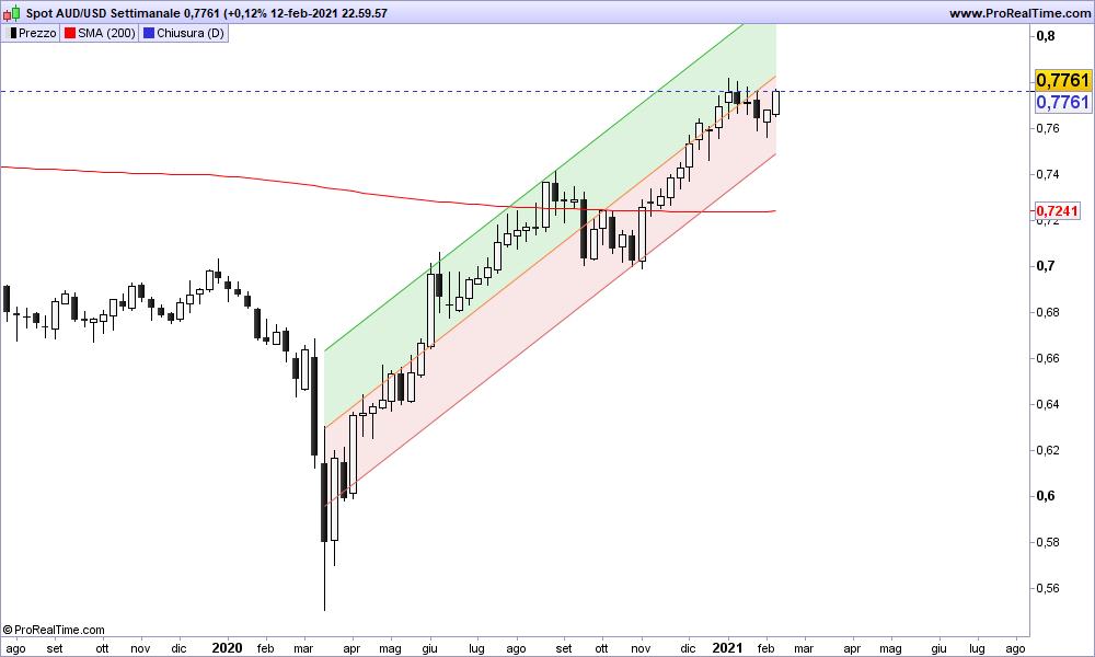 Grafico AUD/USD Settimanale 14-02-2021