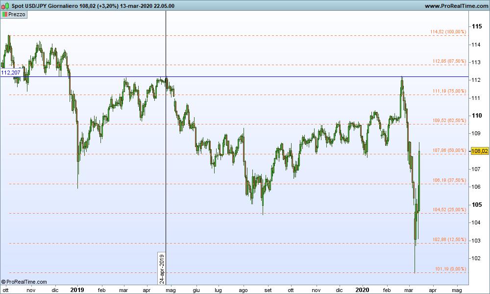 Grafico USD/JPY Giornaliero 15-03-2020