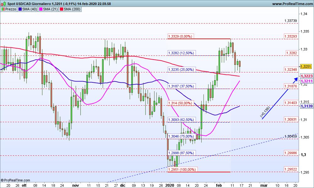 Grafico USD/CAD Giornaliero 16-02-2020
