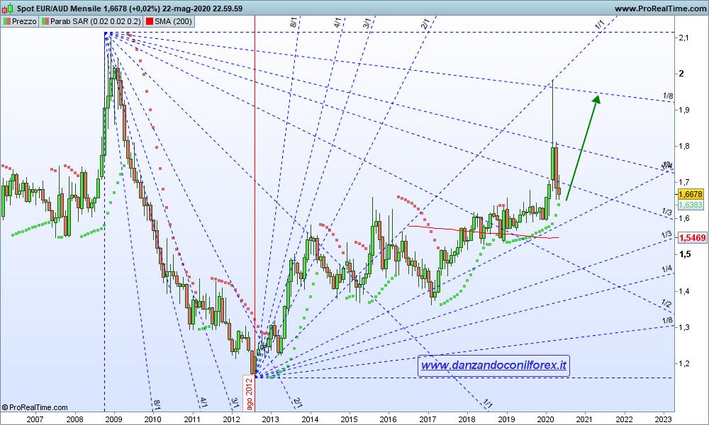 Grafico EUR/AUD