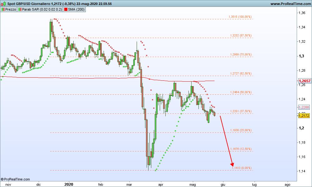 Grafico GBP/USD Giornaliero 24-05-2020